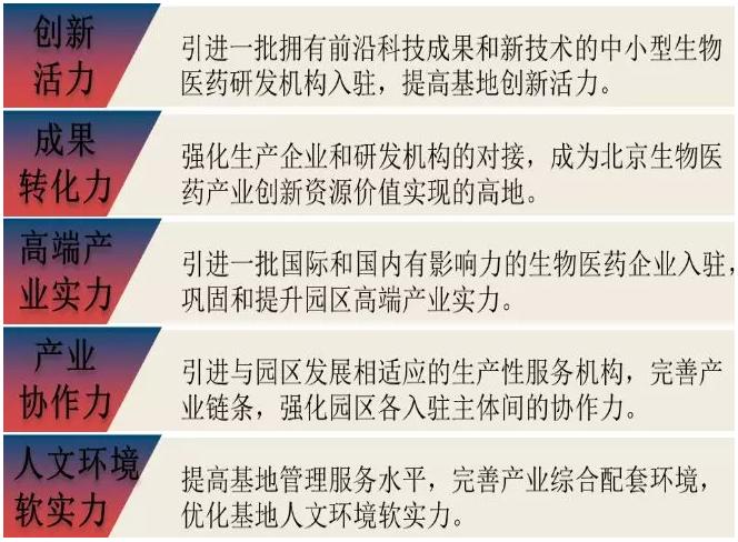 """中国医药园区系列:开疆拓土的""""中关村国家自主创新示范区"""""""