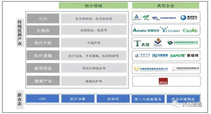 郑州市生物医药产业发展研究